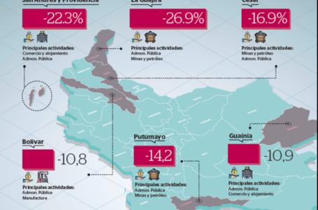 Guajira, San Andrés y Cesar, donde más se desplomó la economía en 2020