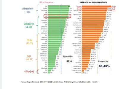 CVS entre las mejores Corporaciones Autónomas Regionales del país